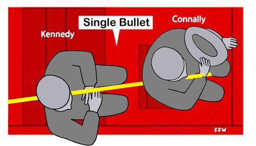 Single Bullet Explanation