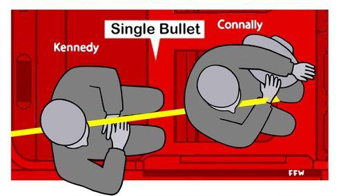 JFK single bullet theory diagram