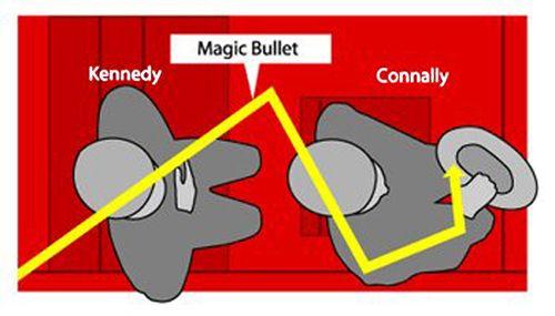 Magic bullet distorted diagram